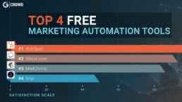 Top free 4 marketing automation platforms